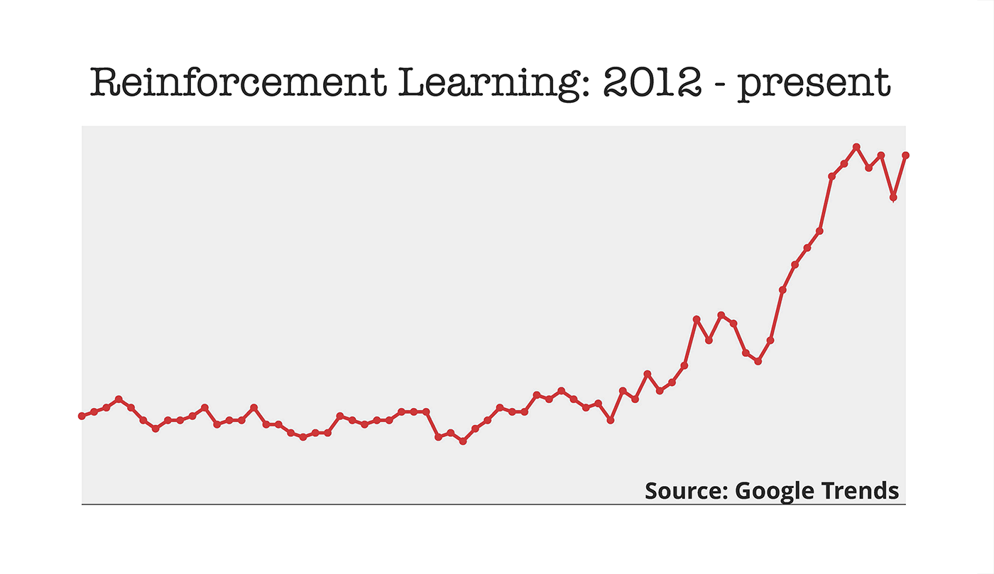 reinforcement learning trends