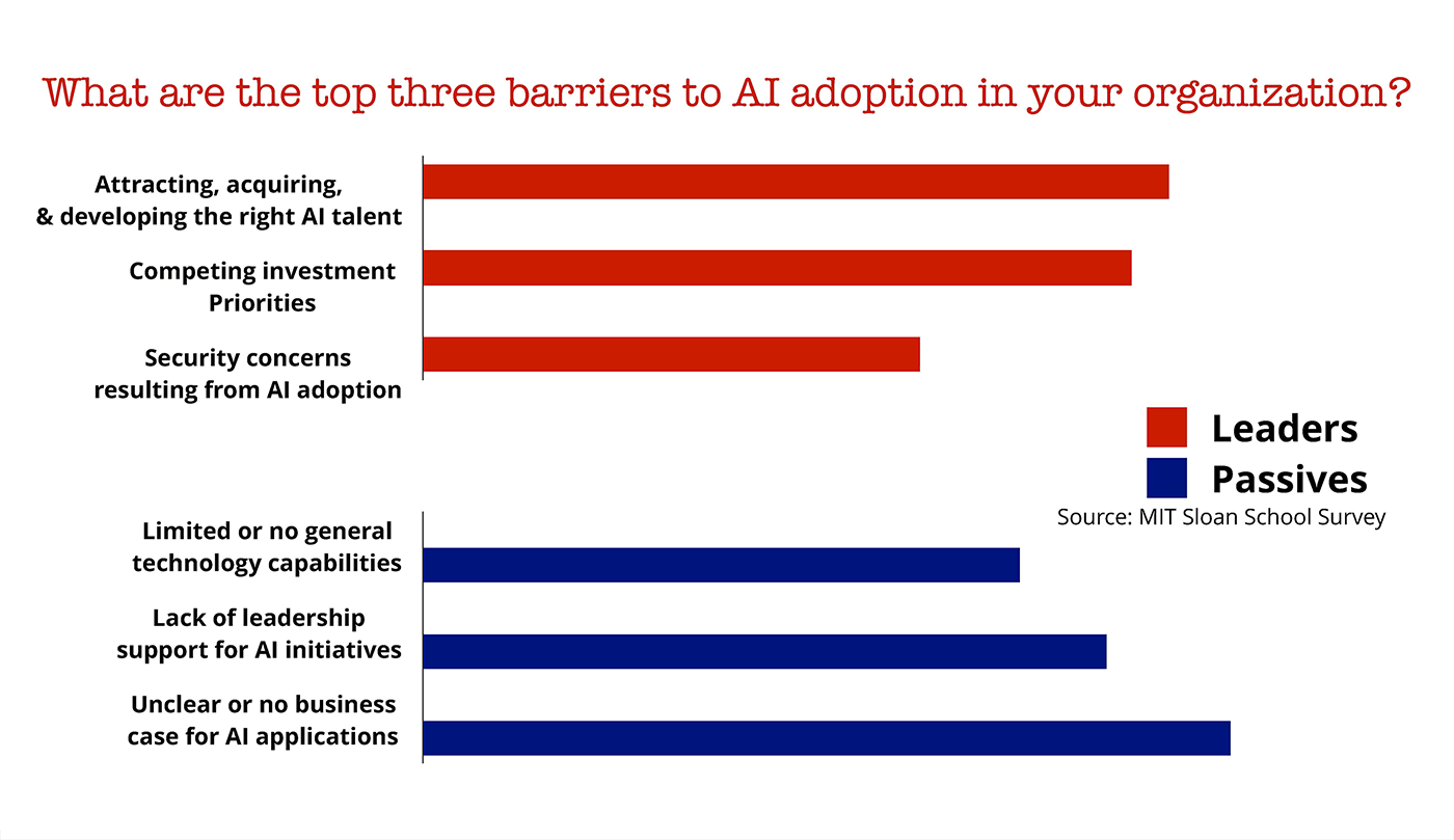 ai adoption barriers