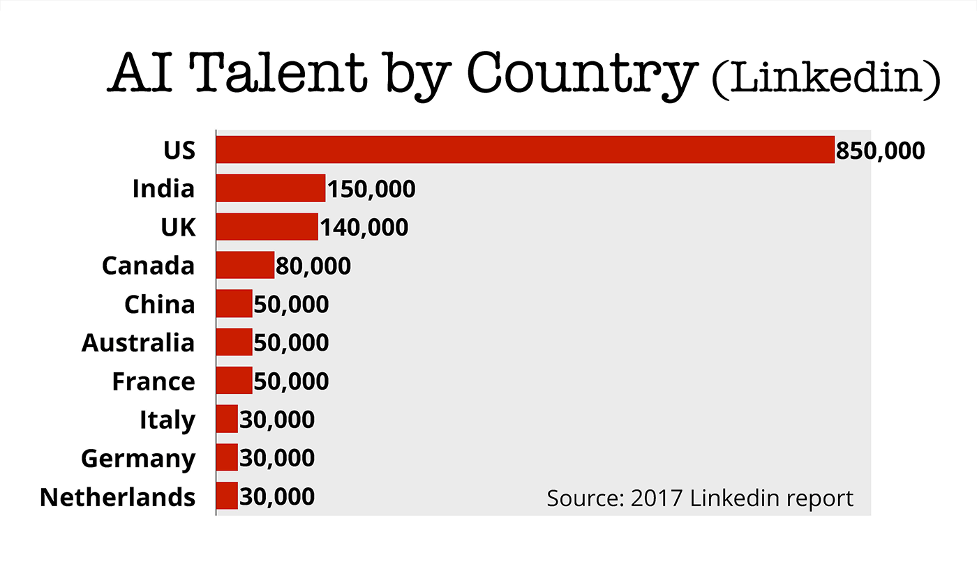 ai talent by country