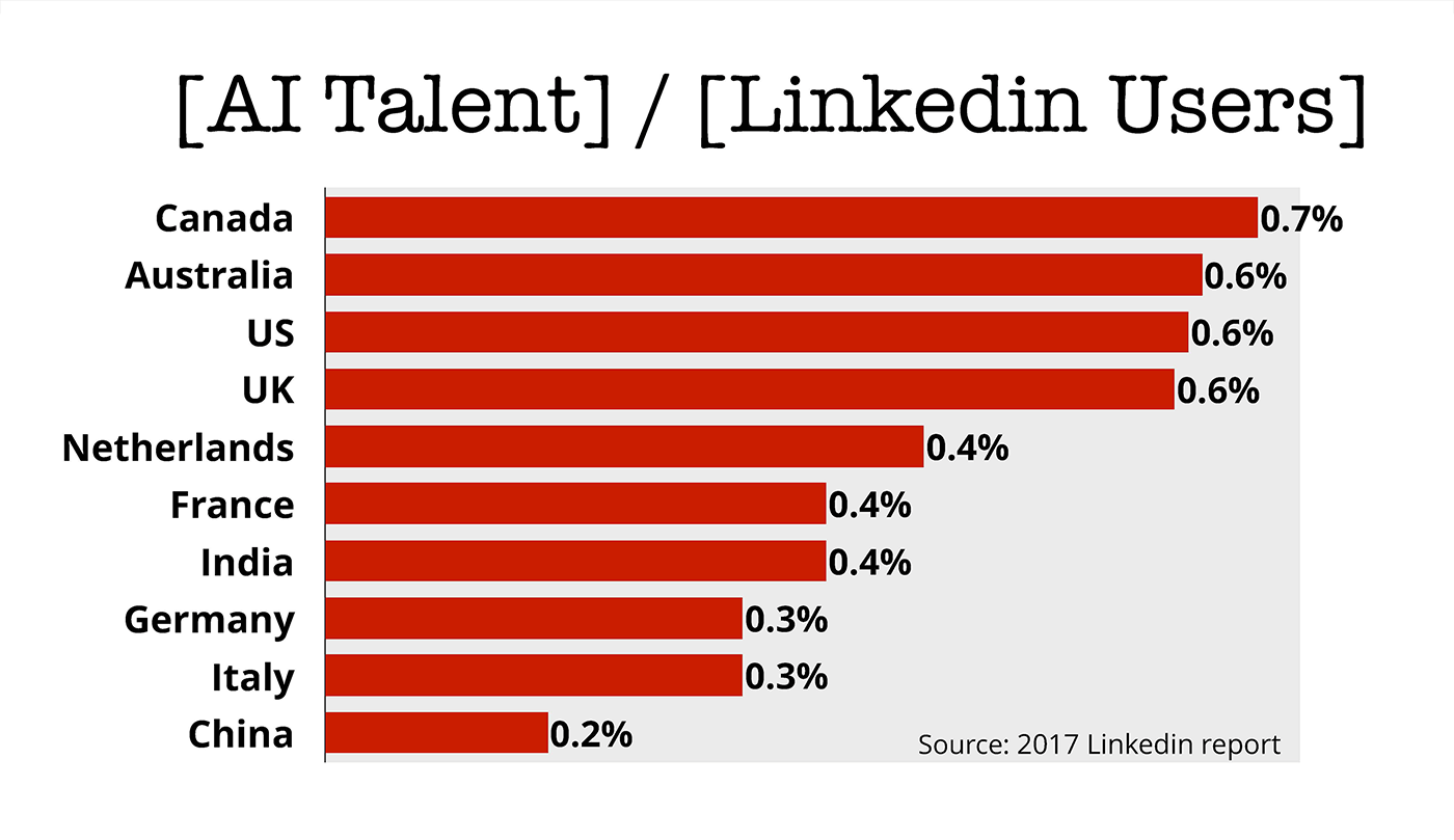 ai talent linkedin users