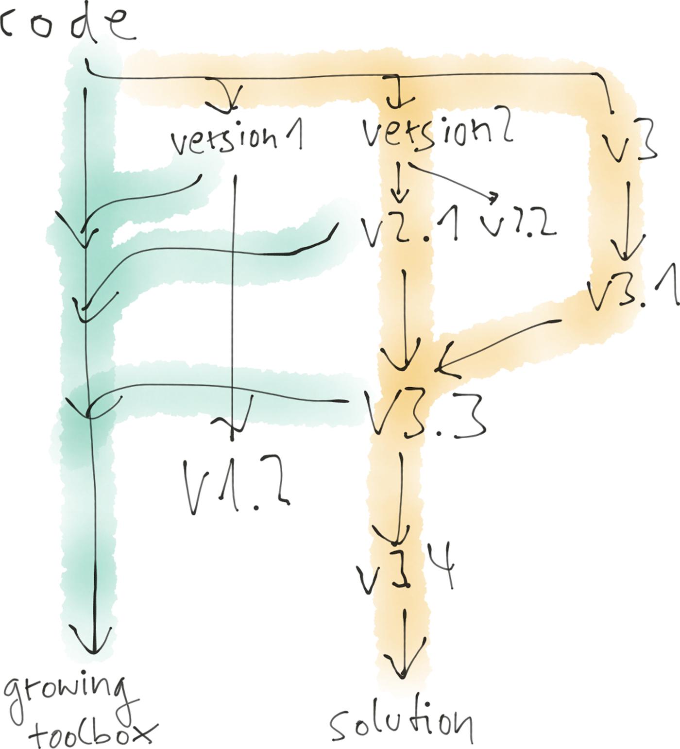 data scientist process