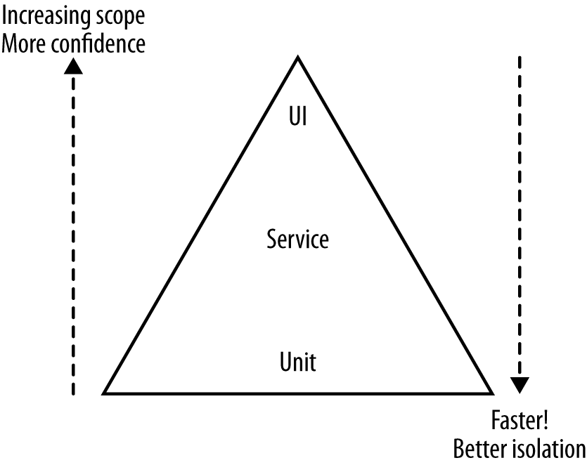 Mike Cohn's Test Pyramid