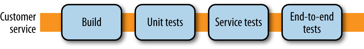 Adding our End-To-End Tests stage - the right approach?
