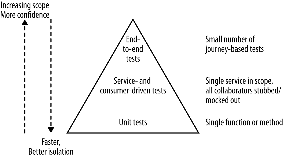 Integrating consumer-driven tests into the test pyramid