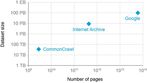 dataset-size-commoncrawl-internet-archive-google
