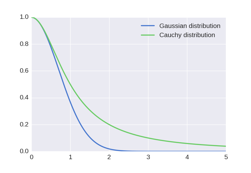 Gaussian and Cauchy distributions