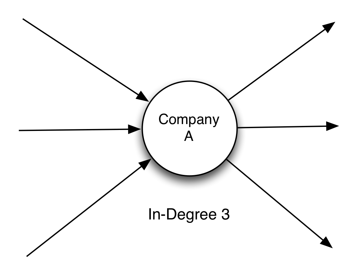 in degree diagram