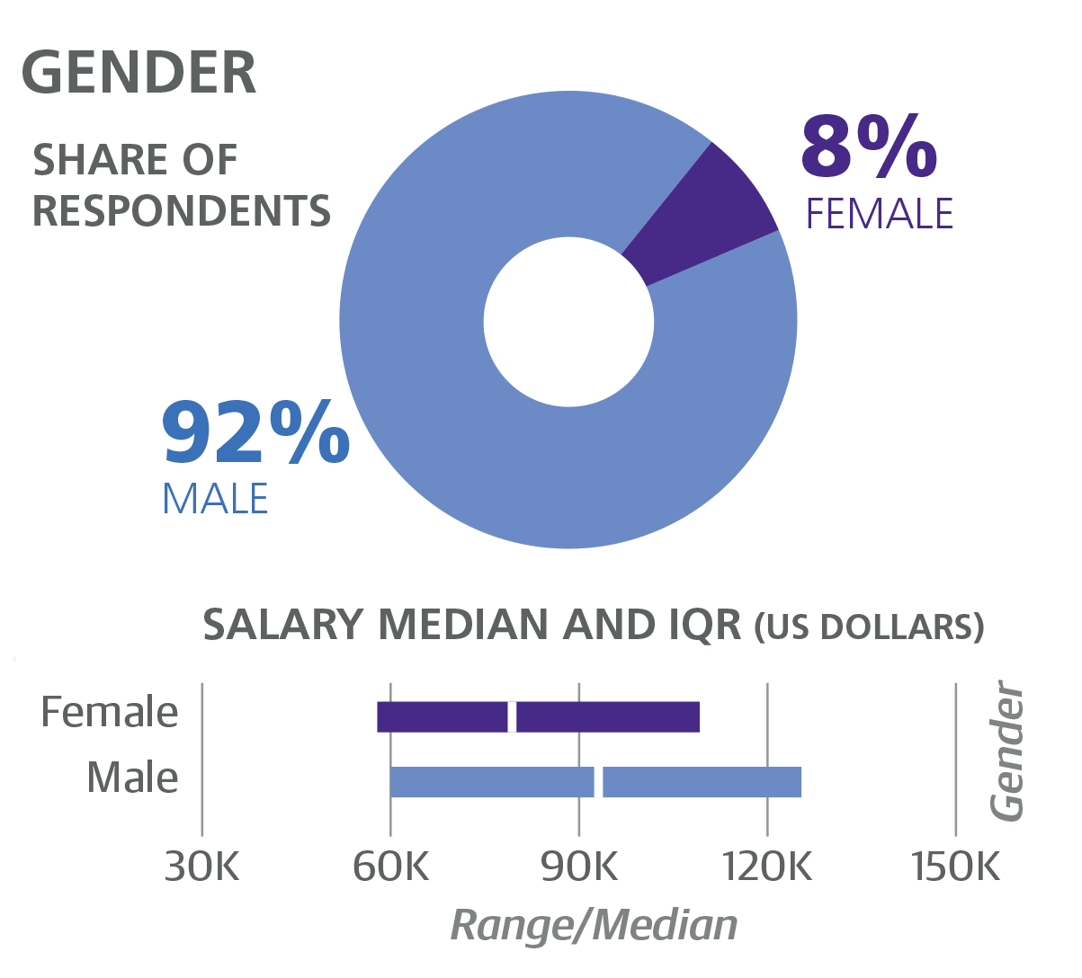 2016 software development salary survey pdf