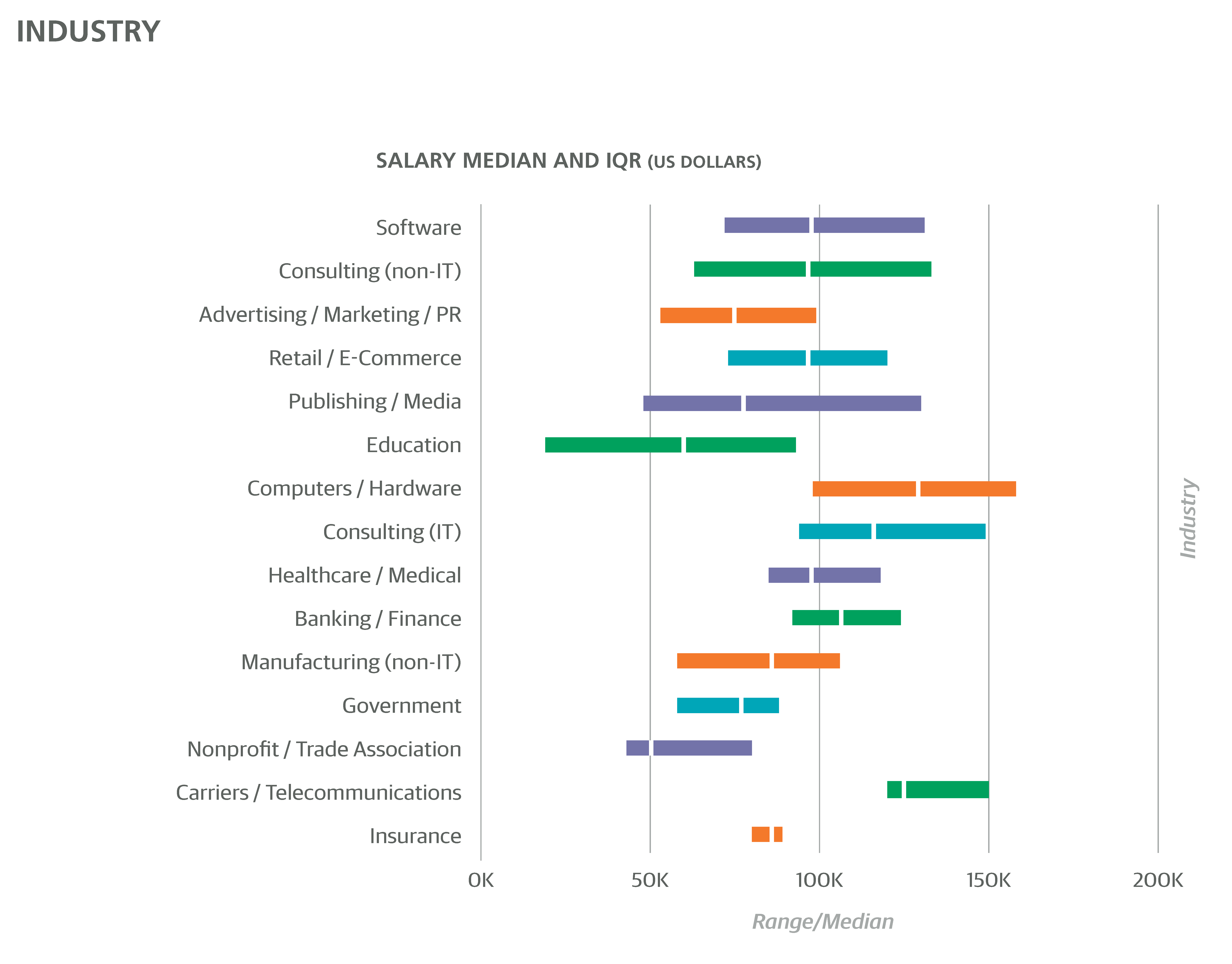 2016 Design Salary and Tools Survey OReilly Media – Salary Survey Questionnaire