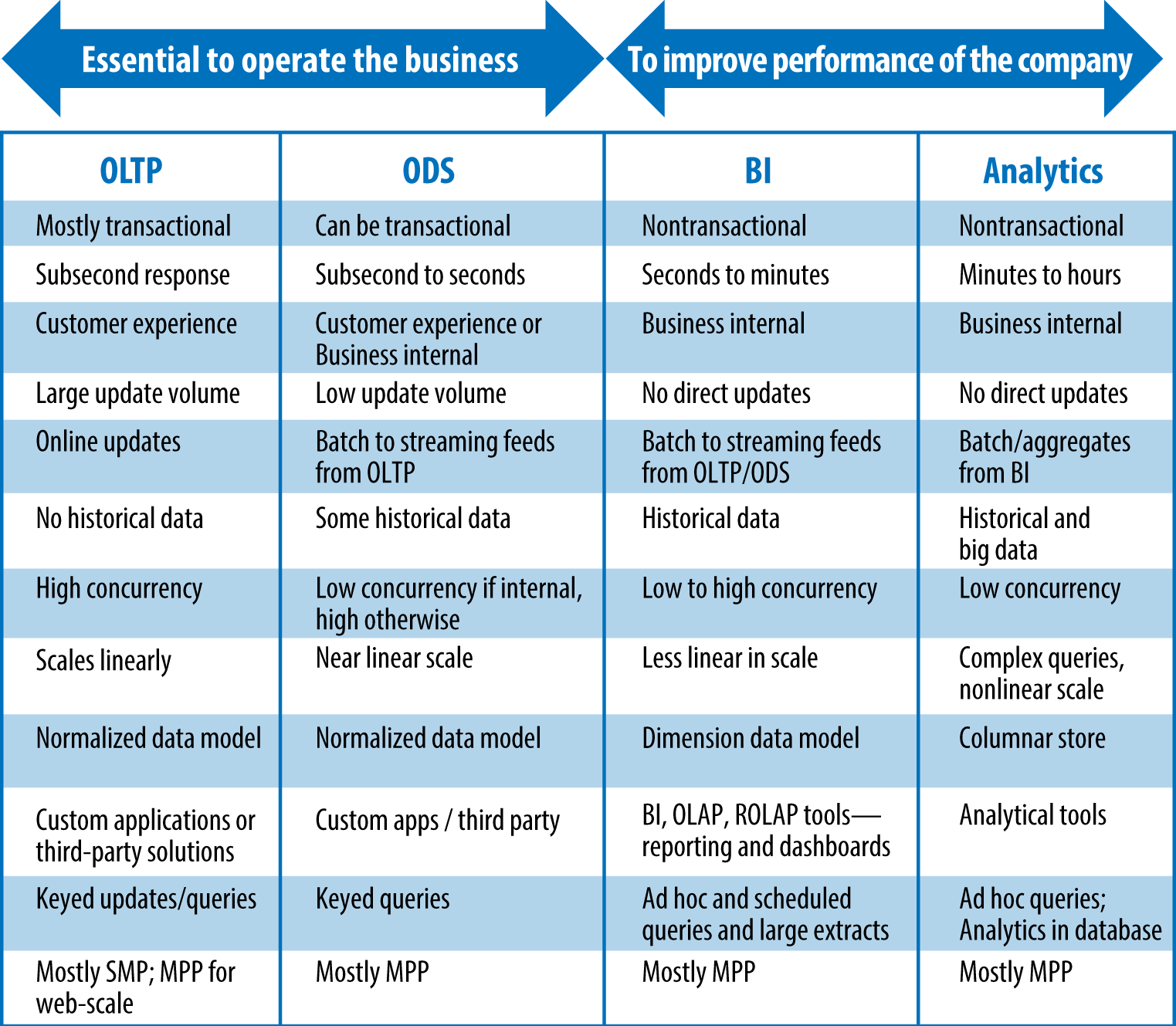figure 1 1 different types and characteristics of operational and analytical workloads