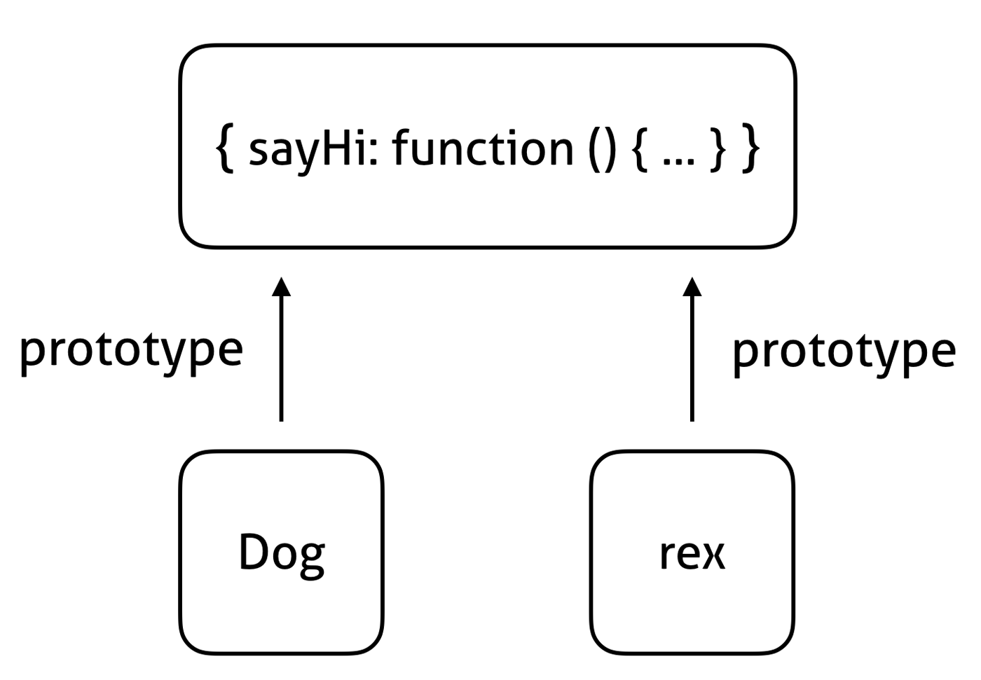 Learn lua from javascript part 3 object oriented behavior o when rexyhi is called the key sayhi is found to be missing on rex itself but the key is found to exist in rex s prototype this function in the ccuart