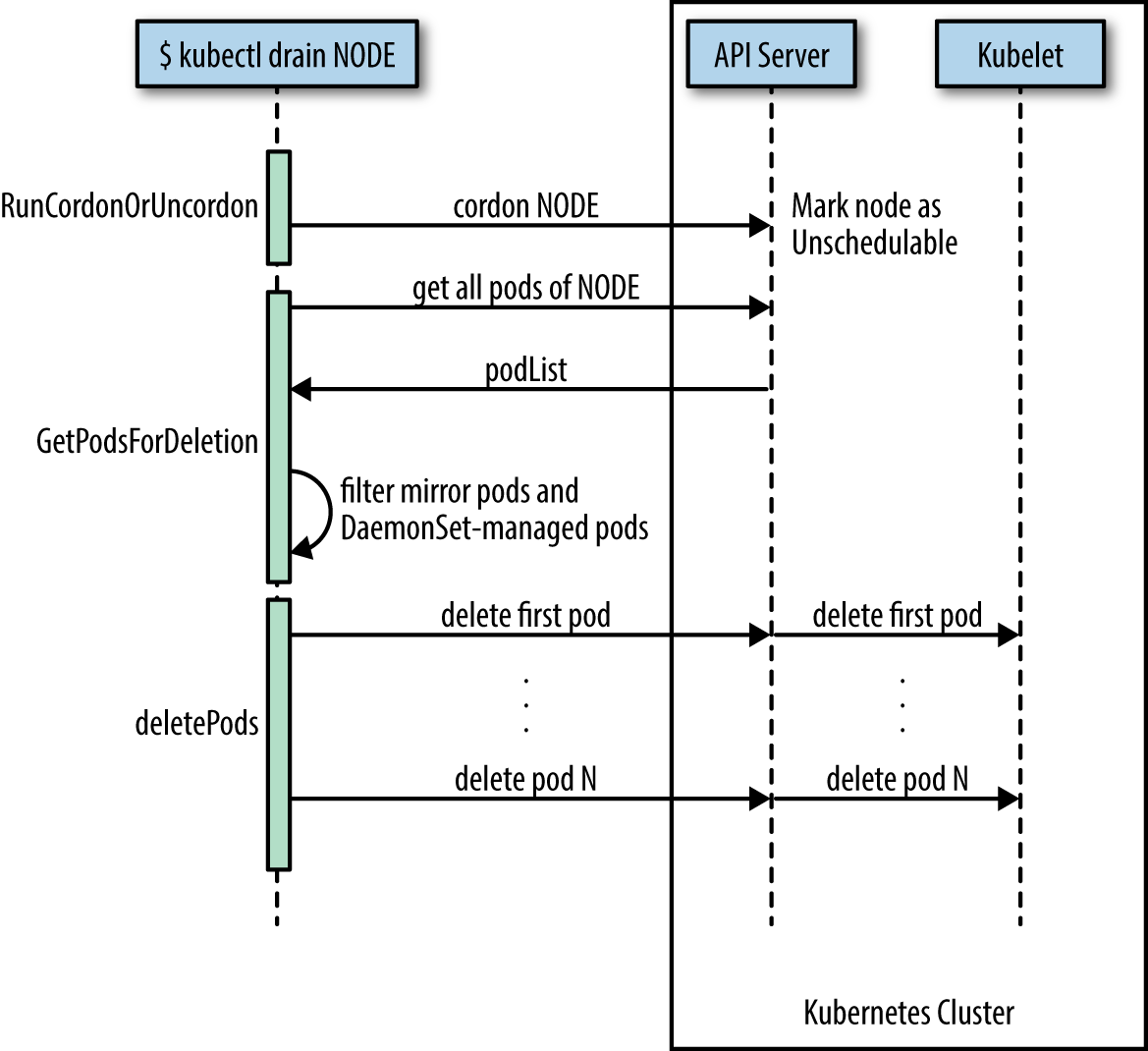 Node drain sequence diagram