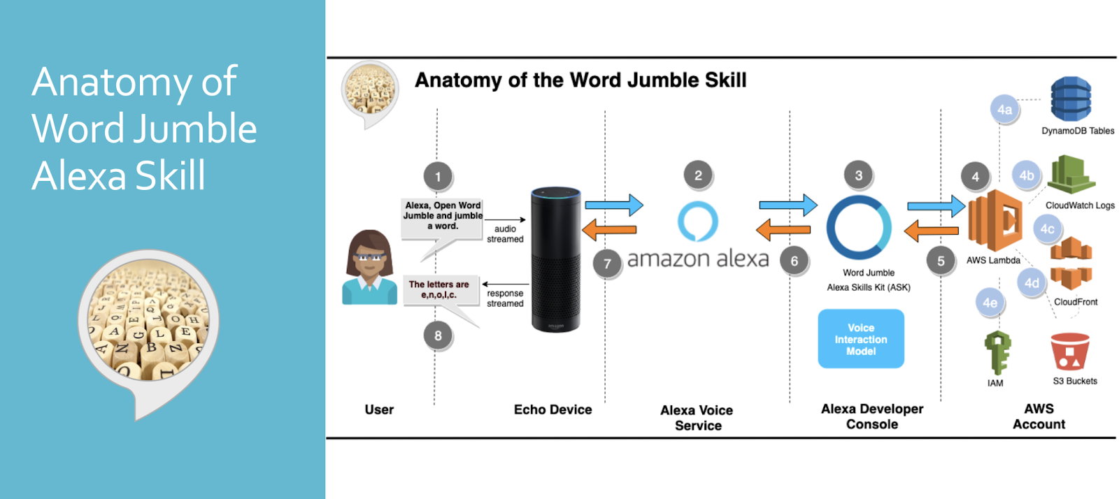 Anatomy of an Alexa Skill