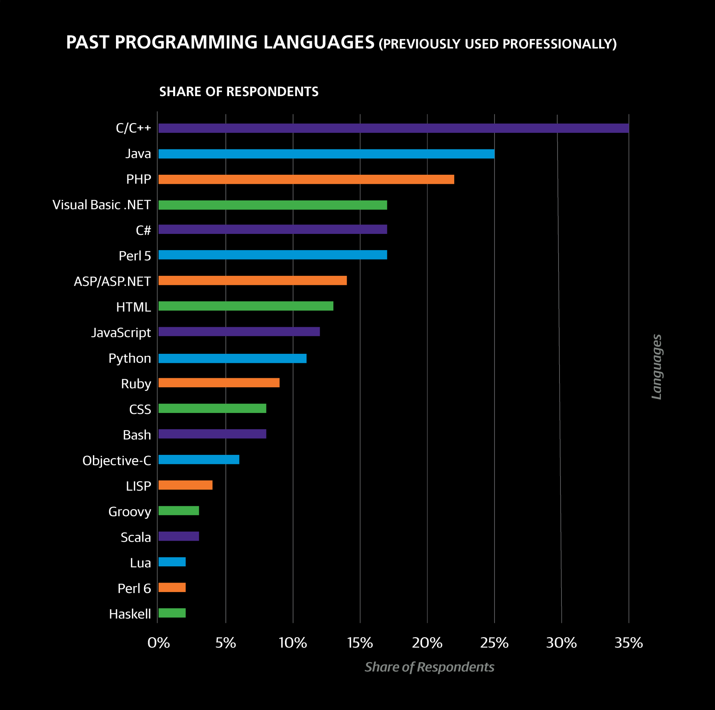 Software systems engineering salary -  Were Perl 5 Java Clojure Median Salary 107k Lisp Html Swift 104k Ruby Java Clojure 102k And Perl 5 Ruby Swift 100k