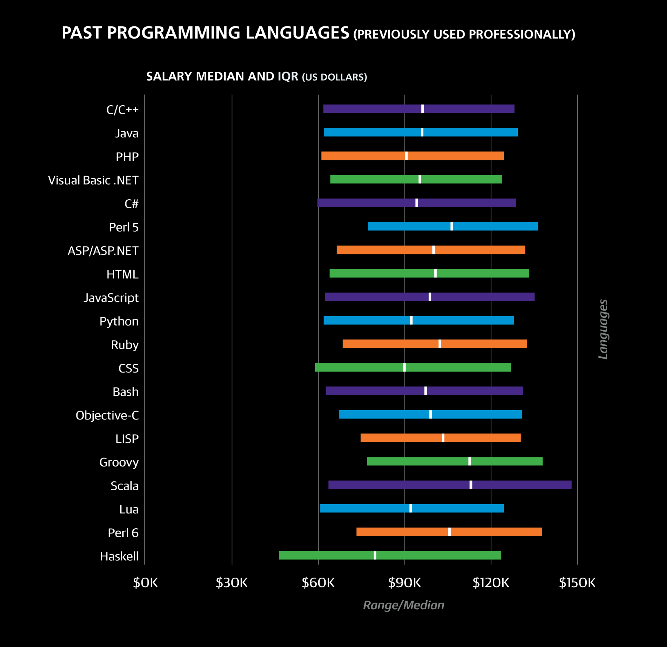 2016 Software Development Salary Survey - O'Reilly Media