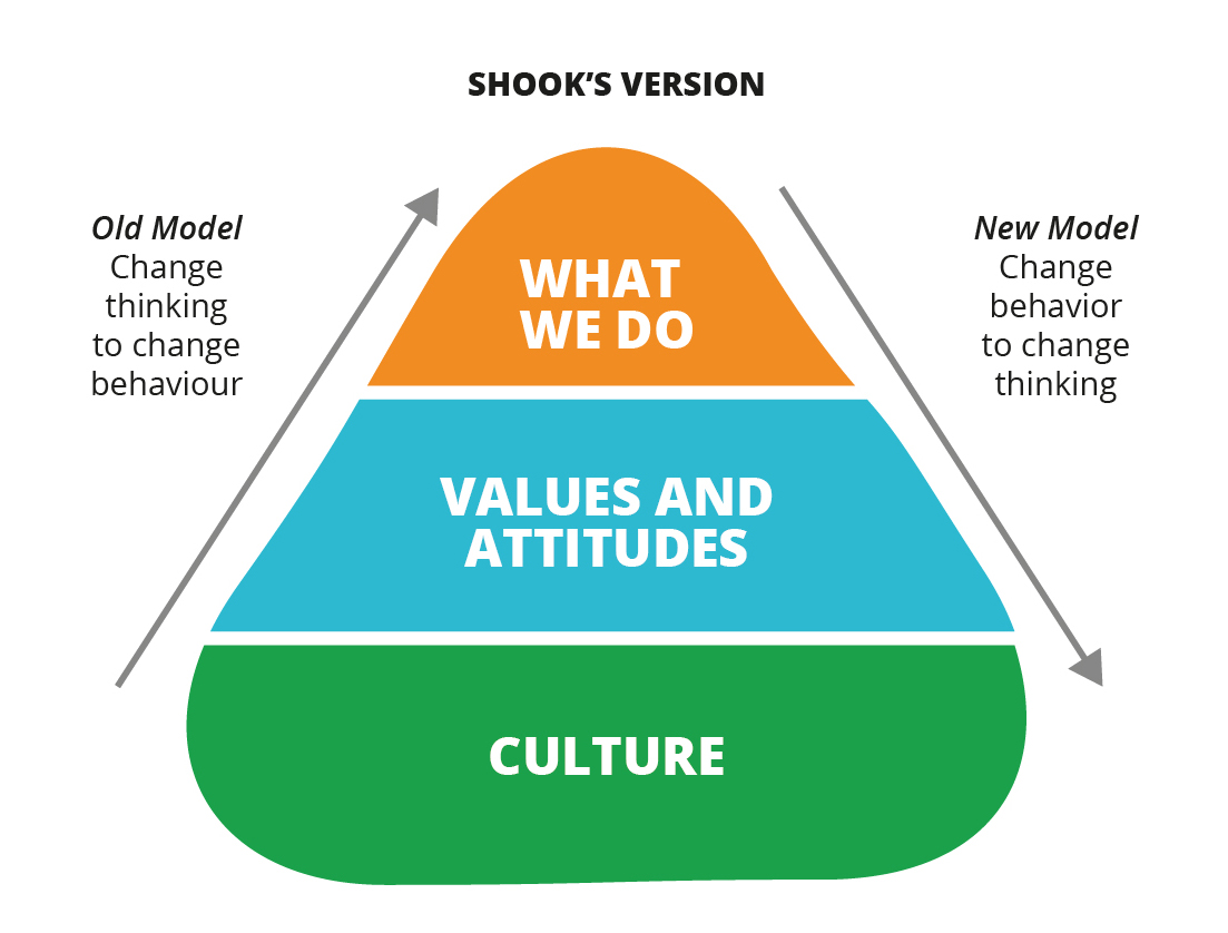John Shook's Change Model