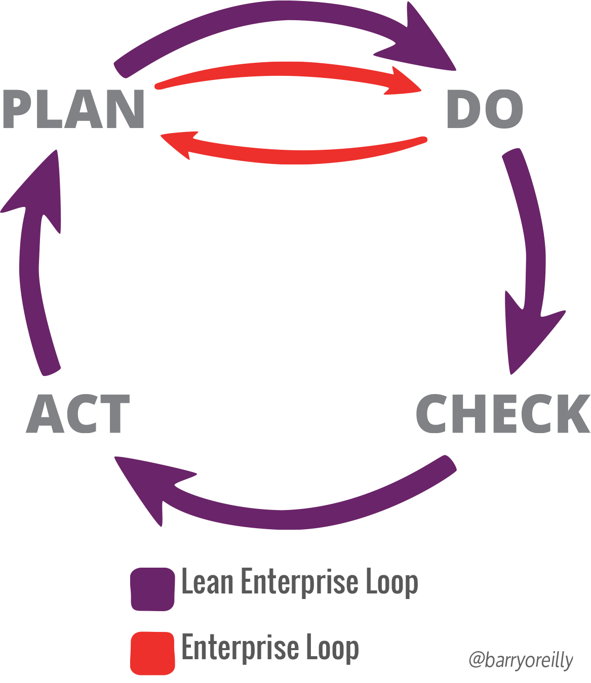 lean enterprise learning loop