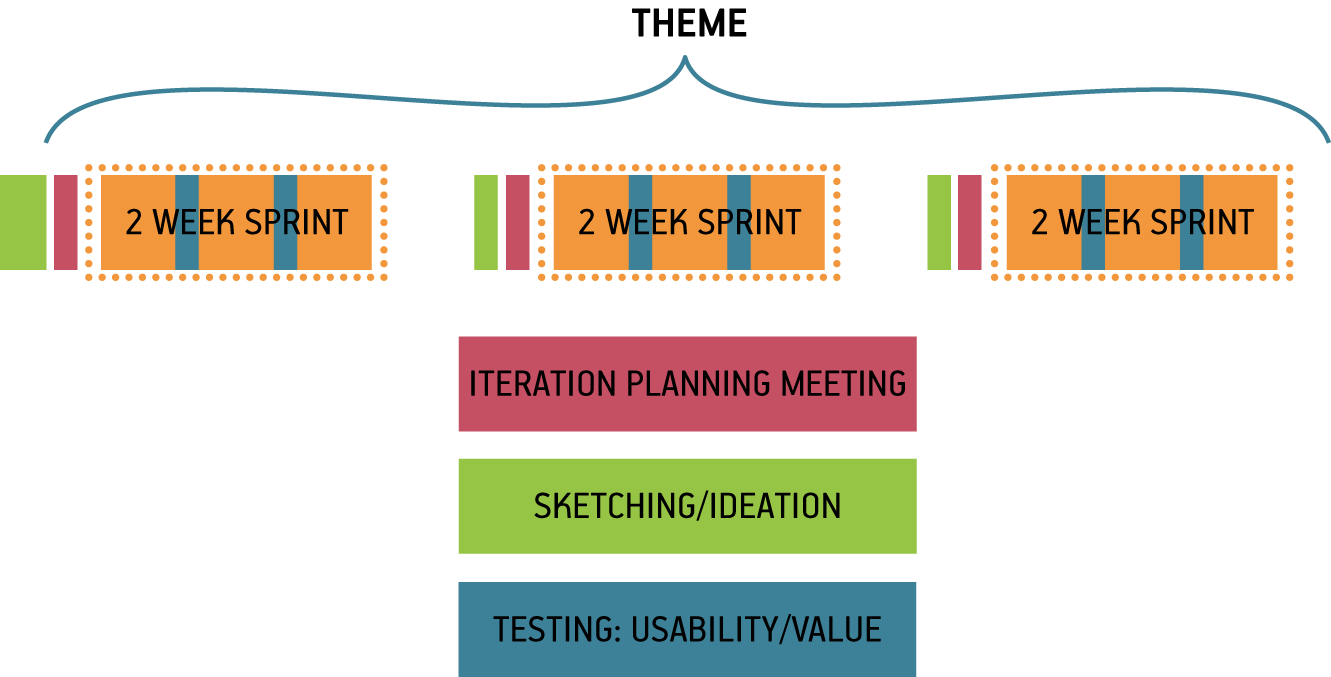 Integrating Lean Ux And Agile Oreilly Media Process Flow Diagram User Validation Schedule