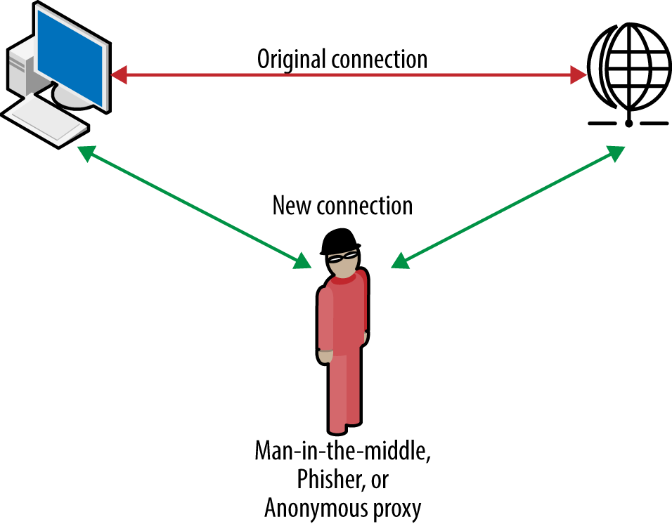 how to detect man in the middle attack