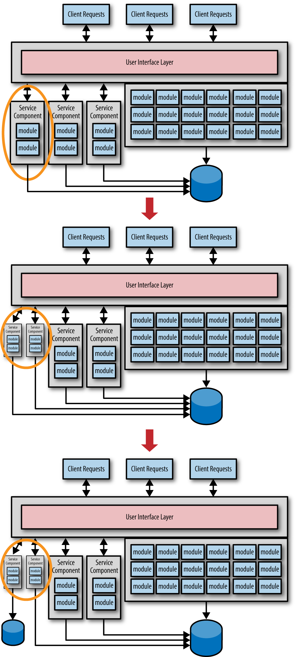 Microservices Antipatterns And Pitfalls Oreilly Media What Is A Circuit Breaker Lets Dig Into The Details Little Figure 1 3 Migrate Service Functionality First Then Data Portion Later