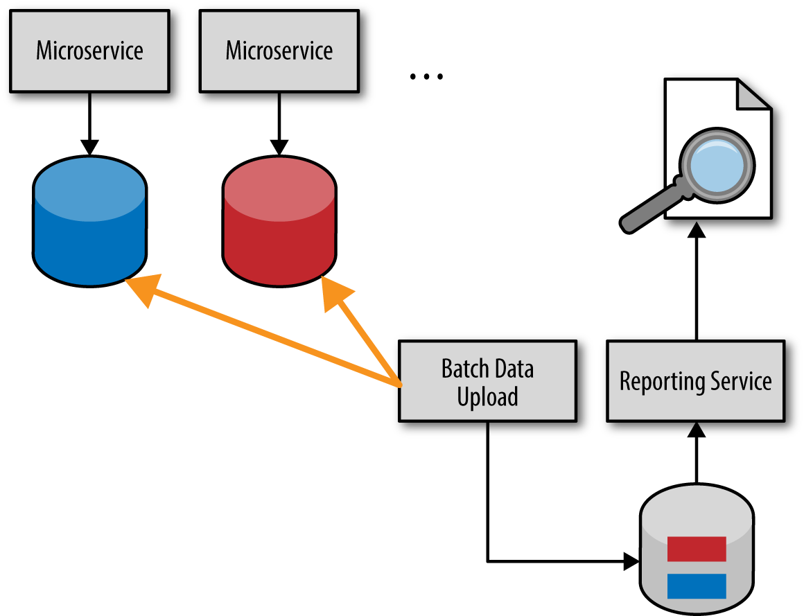 Microservices Antipatterns And Pitfalls Oreilly Media What Is A Circuit Breaker Lets Dig Into The Details Little Figure 4 3 Batch Pull Reporting Model