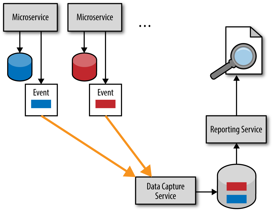 Microservices Antipatterns And Pitfalls Oreilly Media What Is A Circuit Breaker Lets Dig Into The Details Little Figure 4 Event Based Push Reporting Model