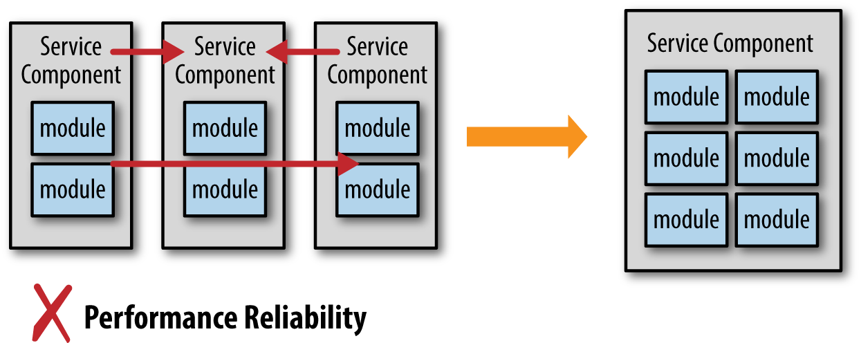 Microservices Antipatterns And Pitfalls Oreilly Media