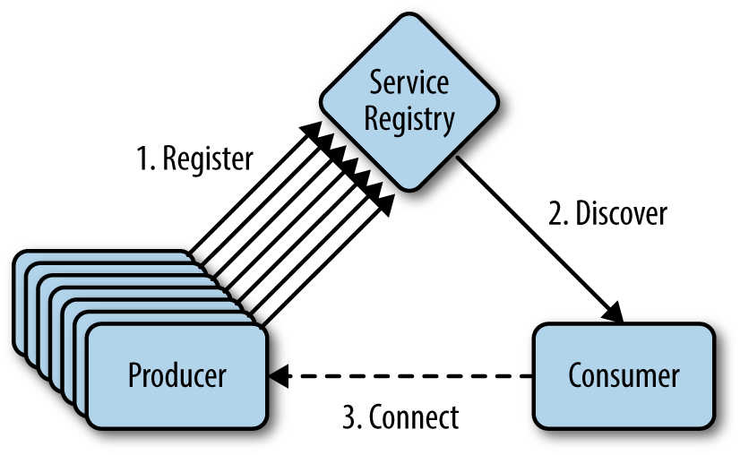 Service registration and discovery