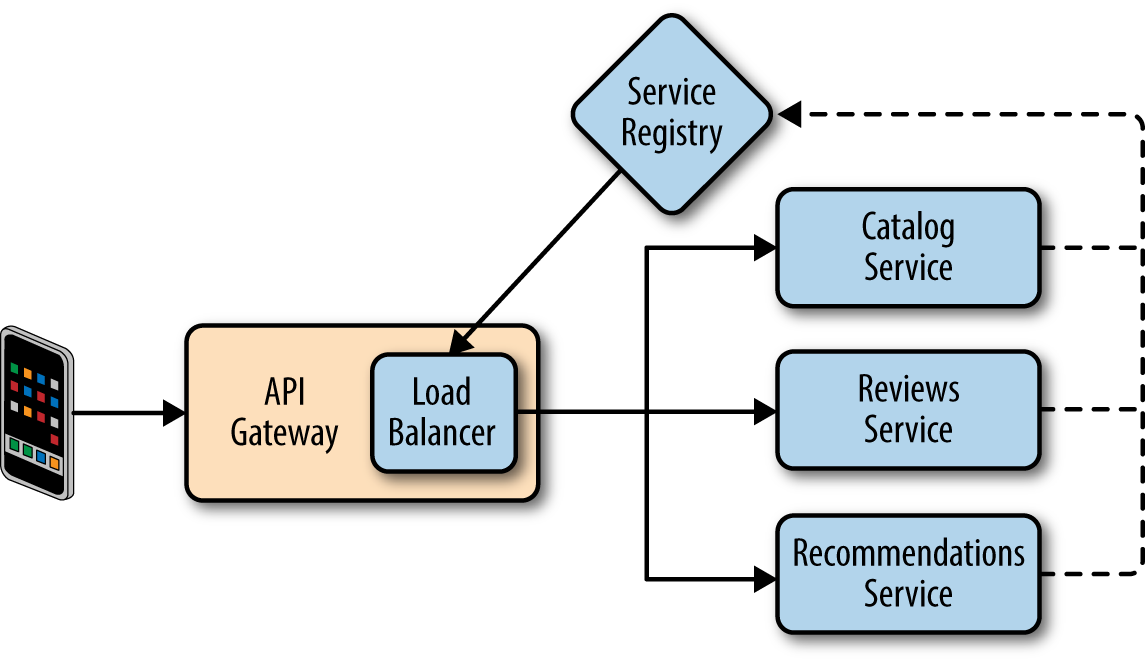 Migrating To Cloudnative Application Architectures O'Reilly Media Beauteous Api Gateway Pattern