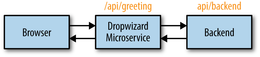 Microservices for Java developers - O'Reilly Media