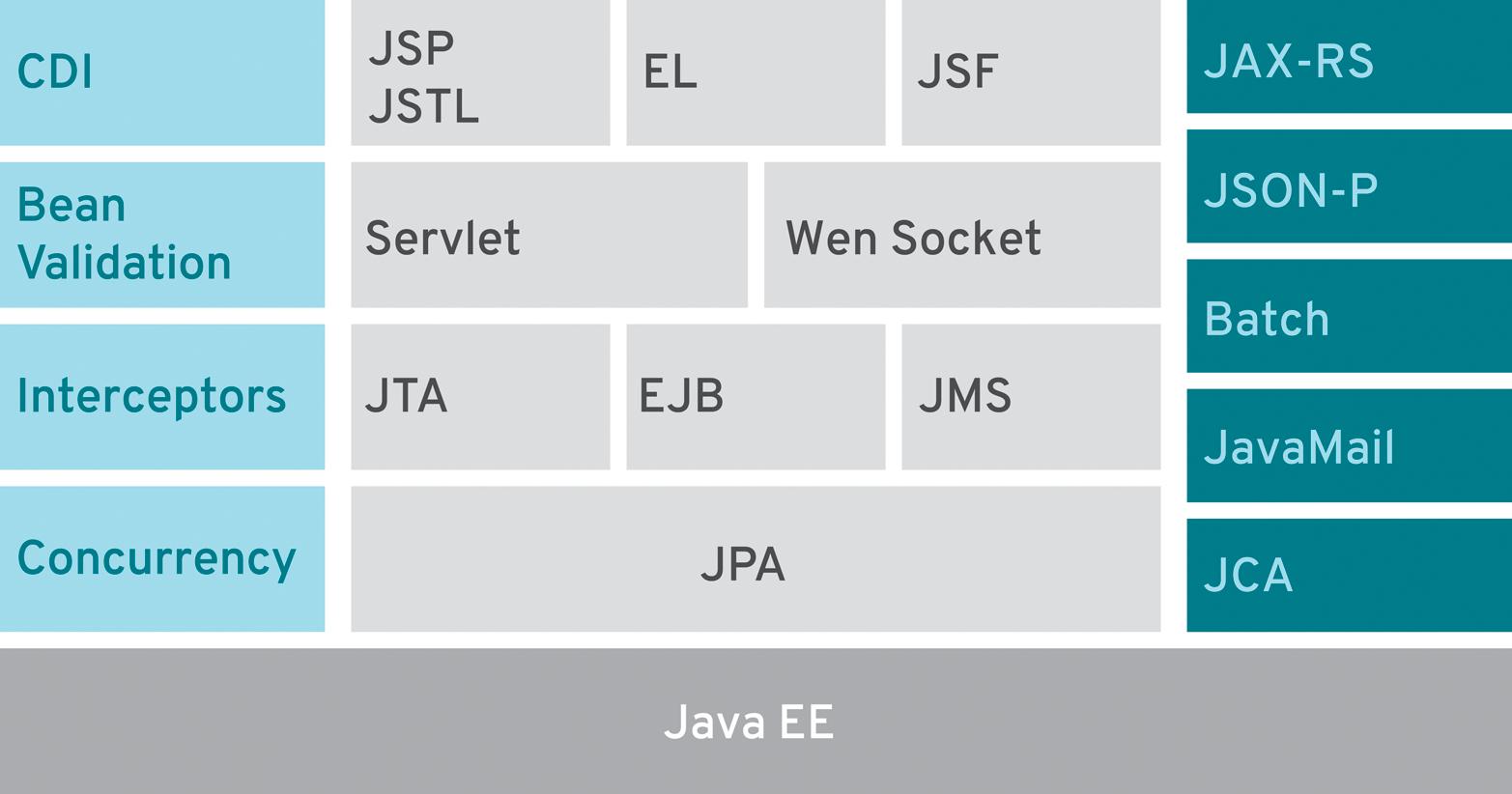 Modern Java Ee Design Patterns Oreilly Media Circuit Diagram Maker 7 At A Glance