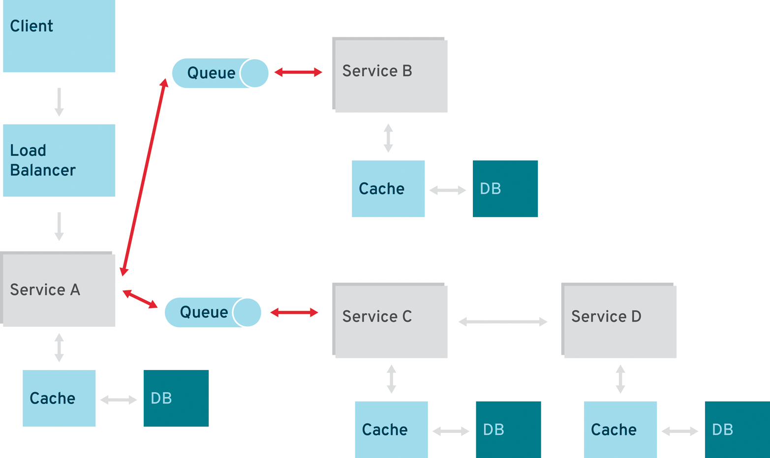 Modern Java EE design patterns - O'Reilly Media