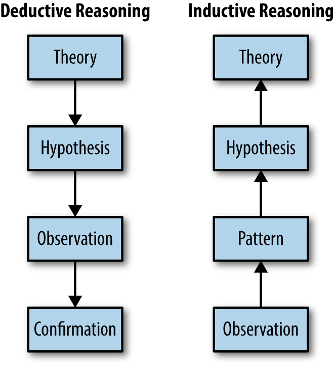 deductive versus inductive research During the scientific process, deductive reasoning is used to reach a logical true conclusion another type of reasoning, inductive, is also used.