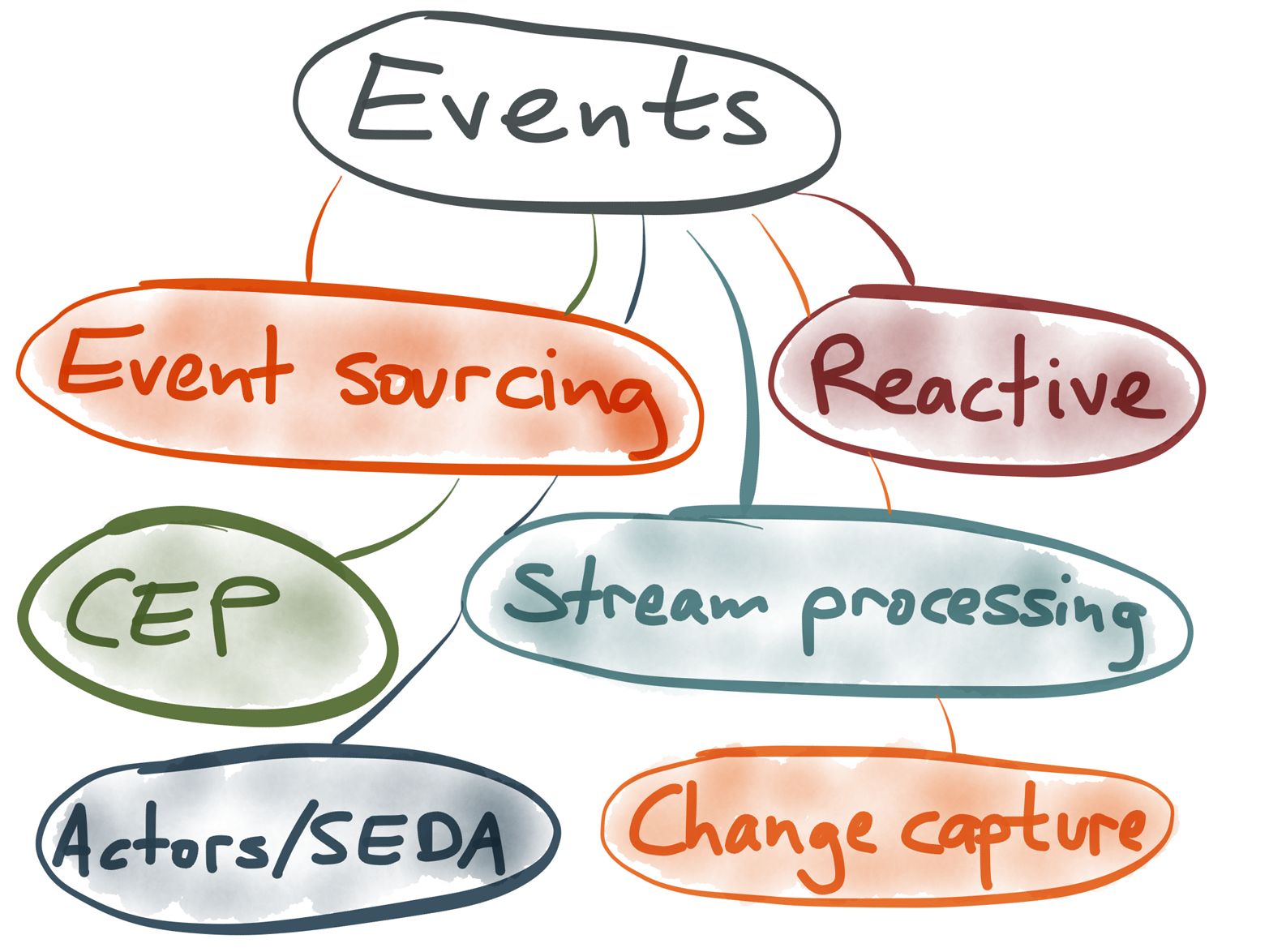 Buzzwords related to event-stream processing.