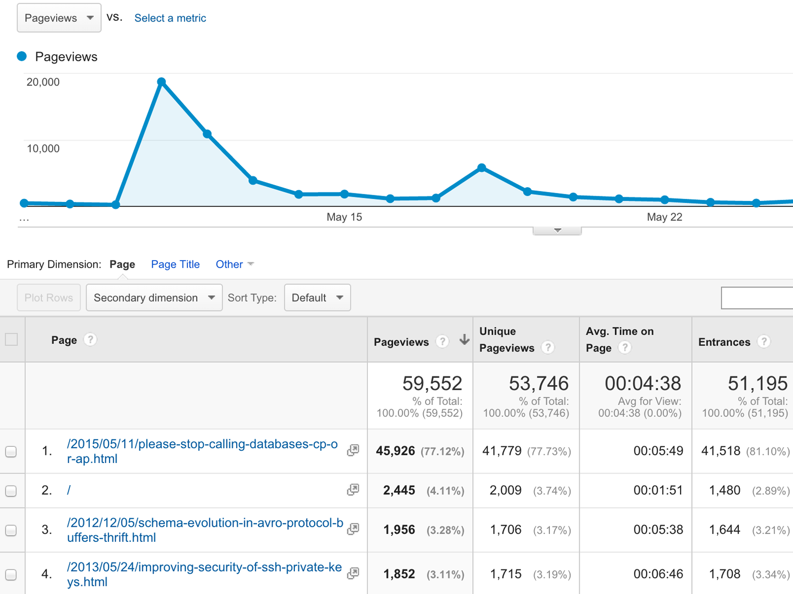 Google Analytics collects events (page views on a website) and helps you to analyze them.