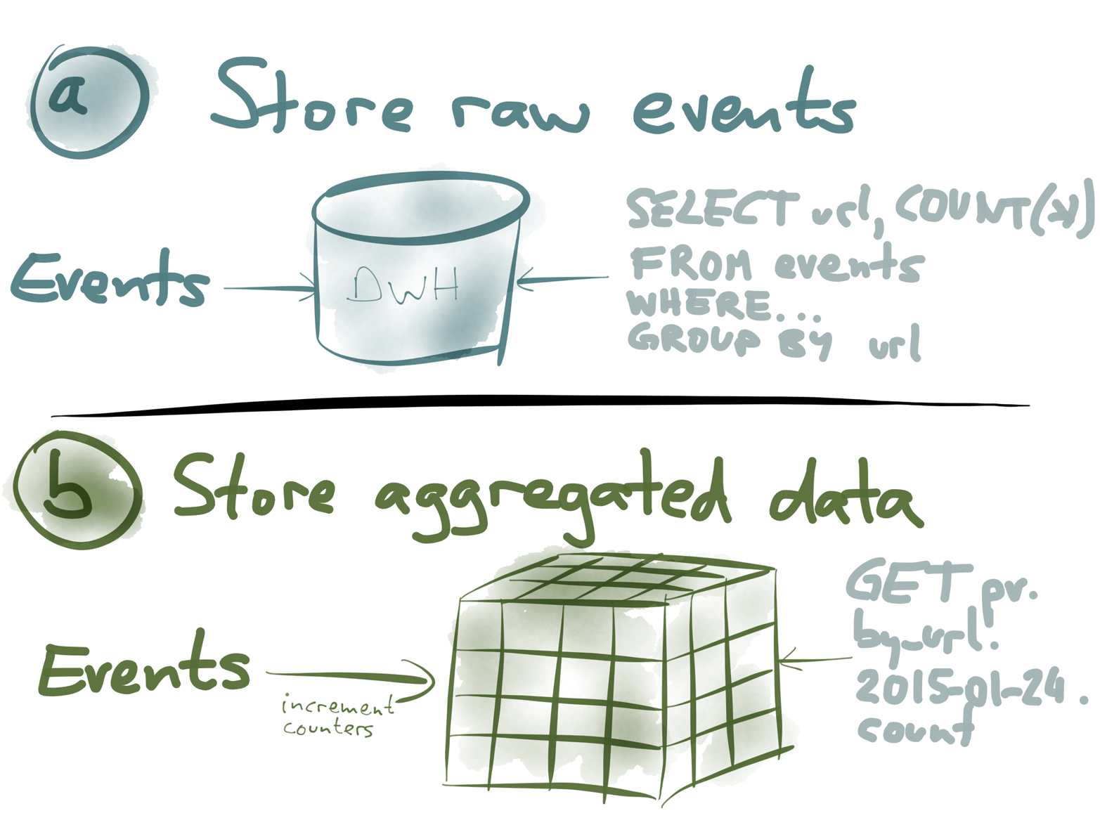 Two options for turning page view events into aggregate statistics.