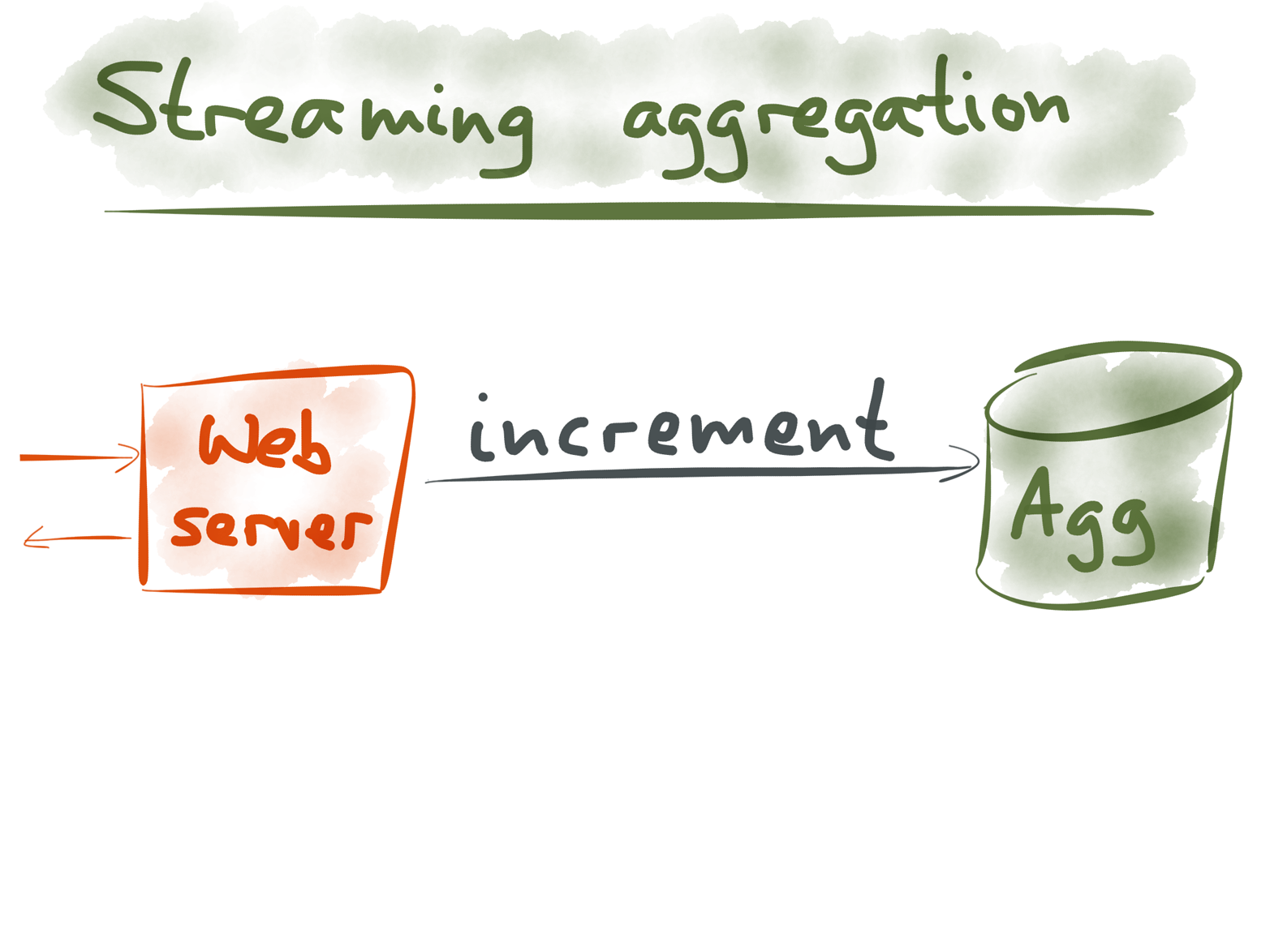 The simplest implementation of streaming aggregation.
