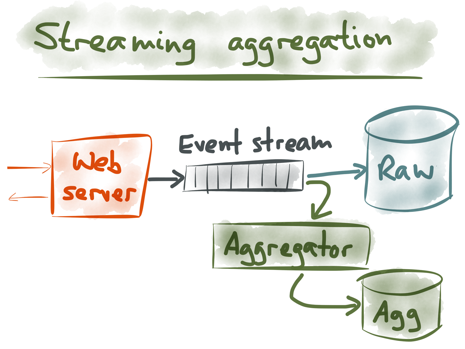 Implementing streaming aggregation with an event stream.