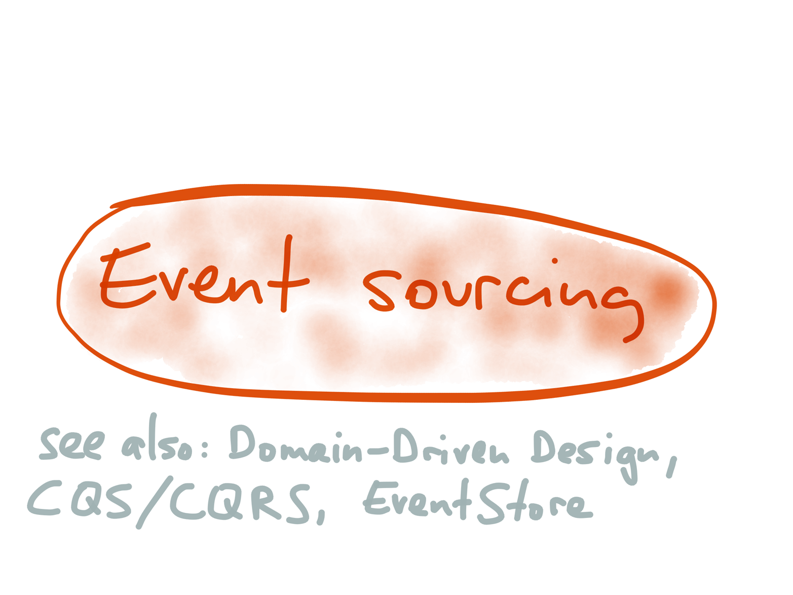 Event sourcing is an idea from the DDD community.