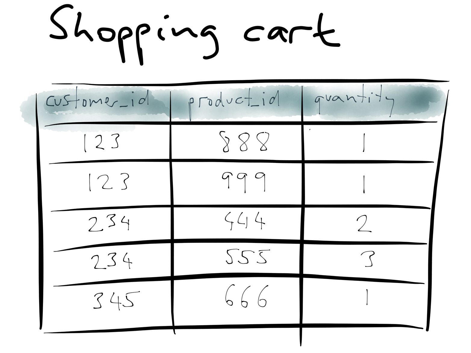 Example database: a shopping cart in a traditional relational schema.