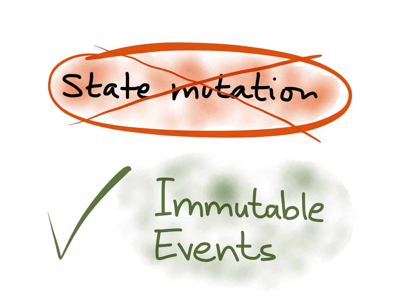 Record every write as an immutable event rather than just updating a database in place.