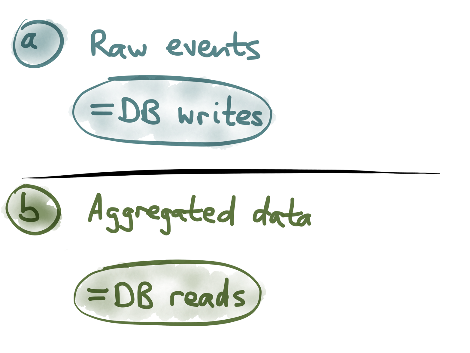 Events are optimized for writes; aggregated values are optimized for reads.