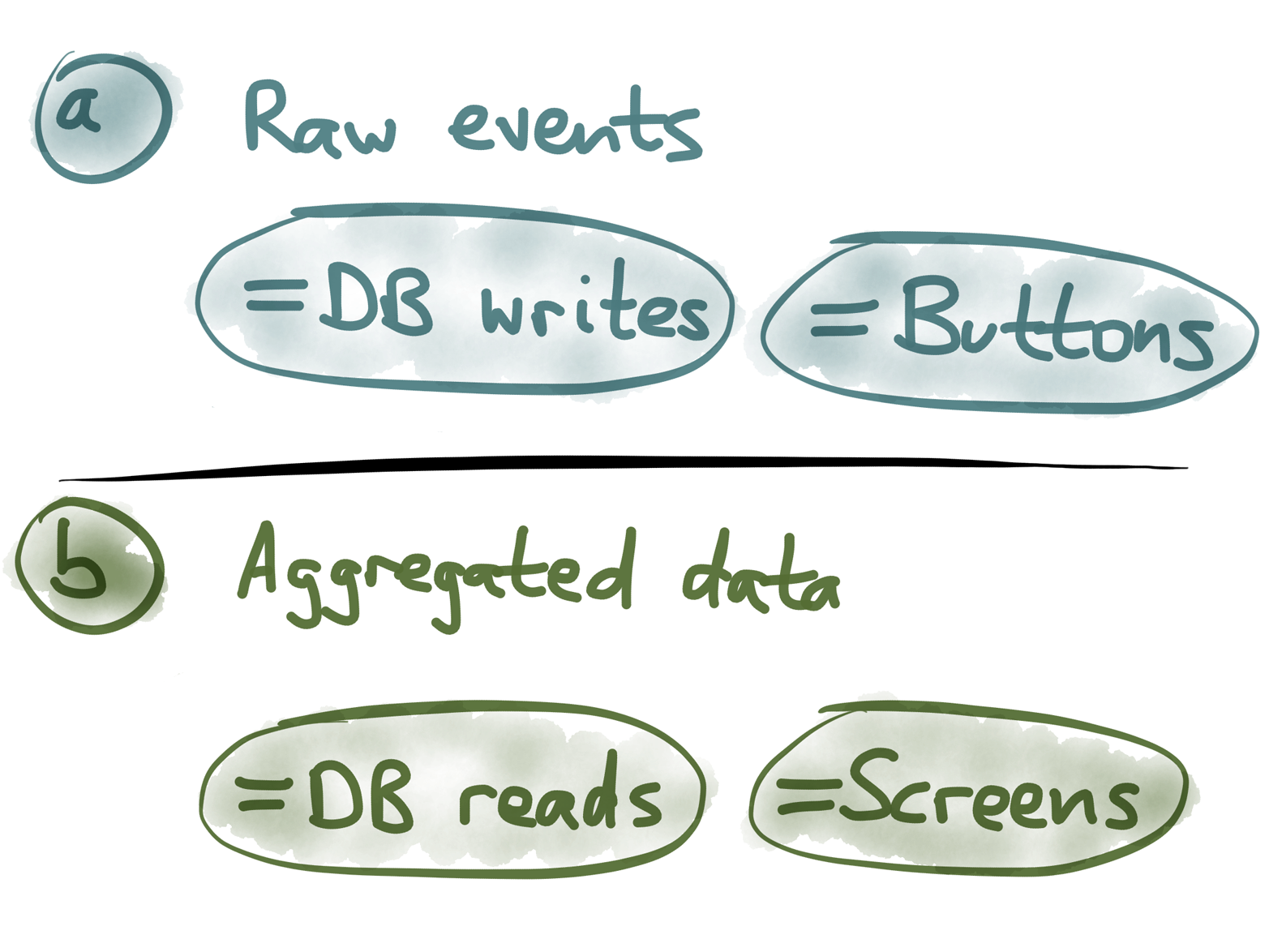As a rule of thumb, clicking a button causes an event to be written, and what a user sees on their screen corresponds to aggregated data that is read.
