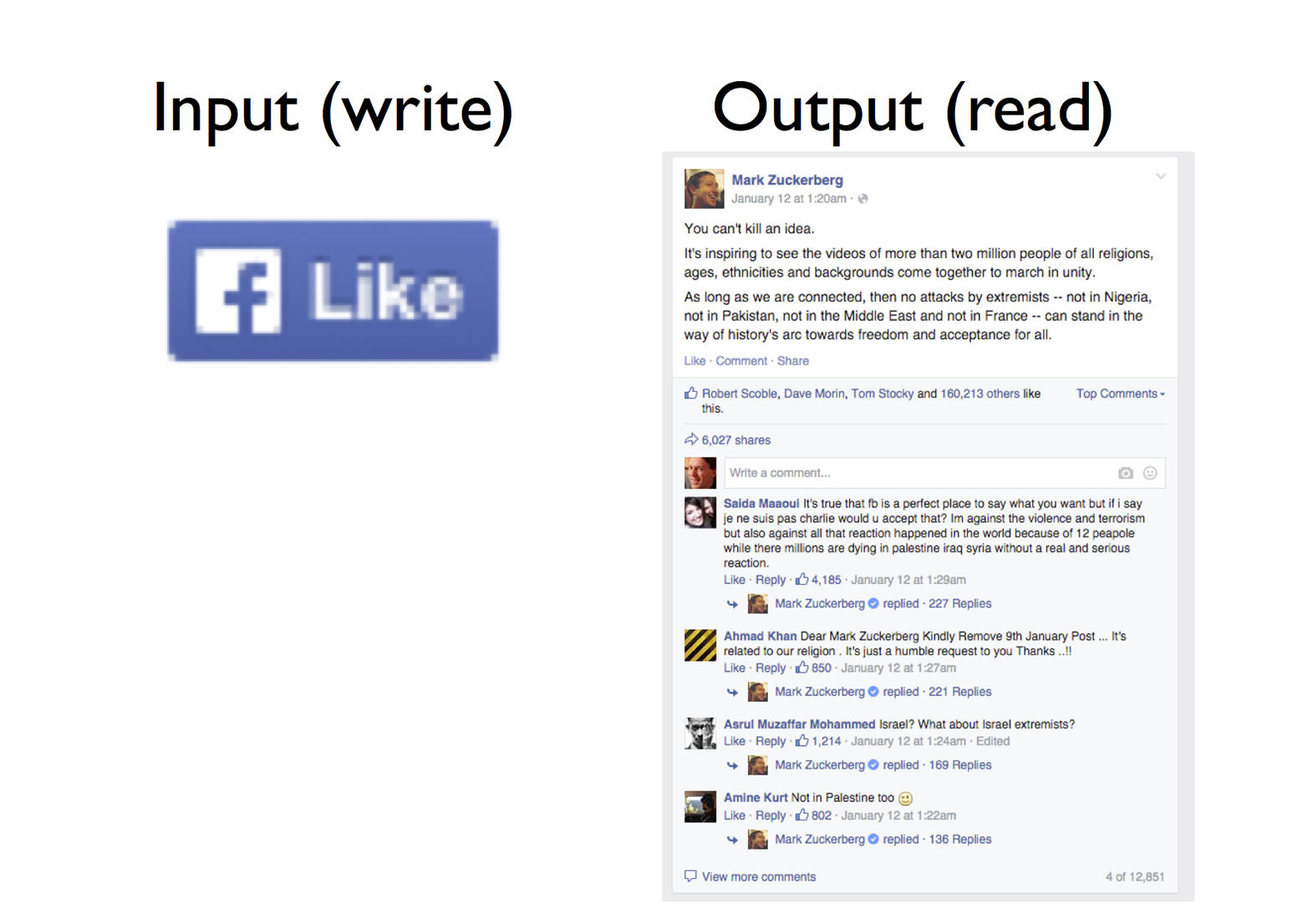 "Facebook's input: a ""like"" button. Facebook's output: a timeline post, liked by lots of people."