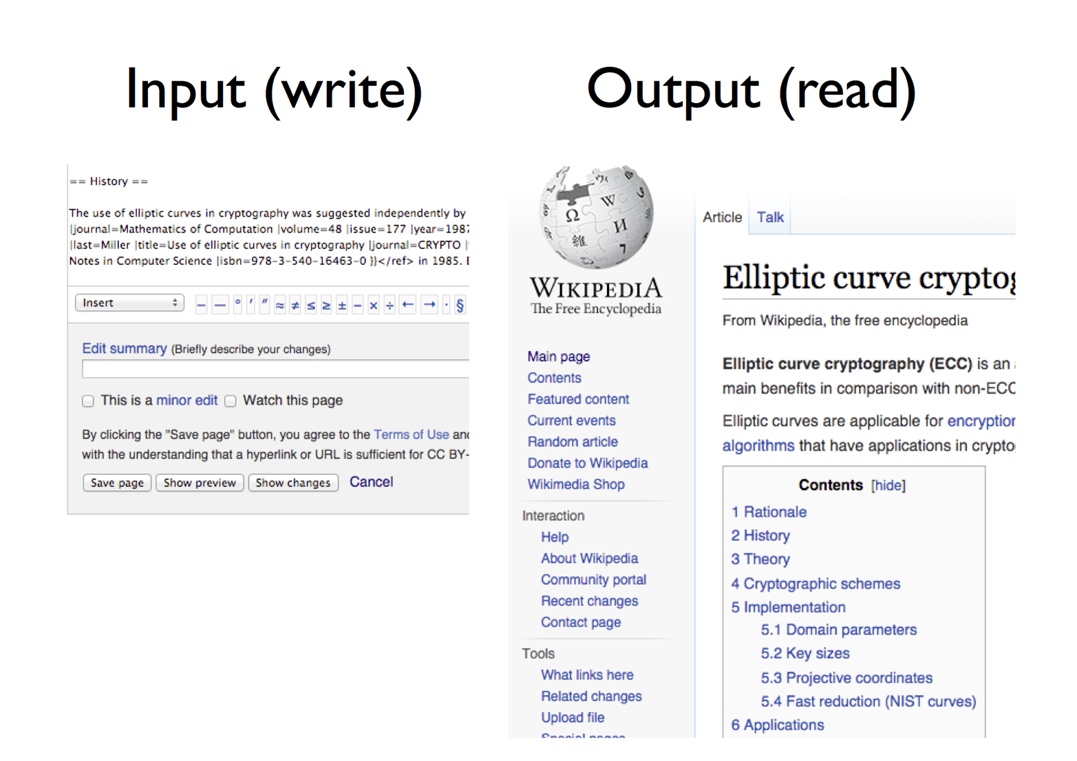 Wikipedia's input: an edit form. Wikipedia's output: an article.