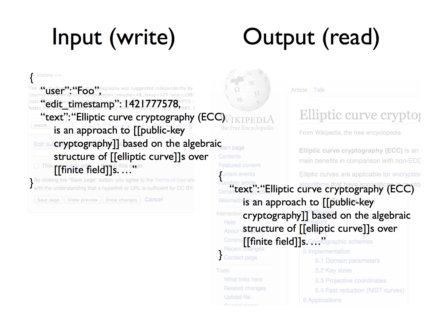 On Wikipedia, the input and the output are almost the same.