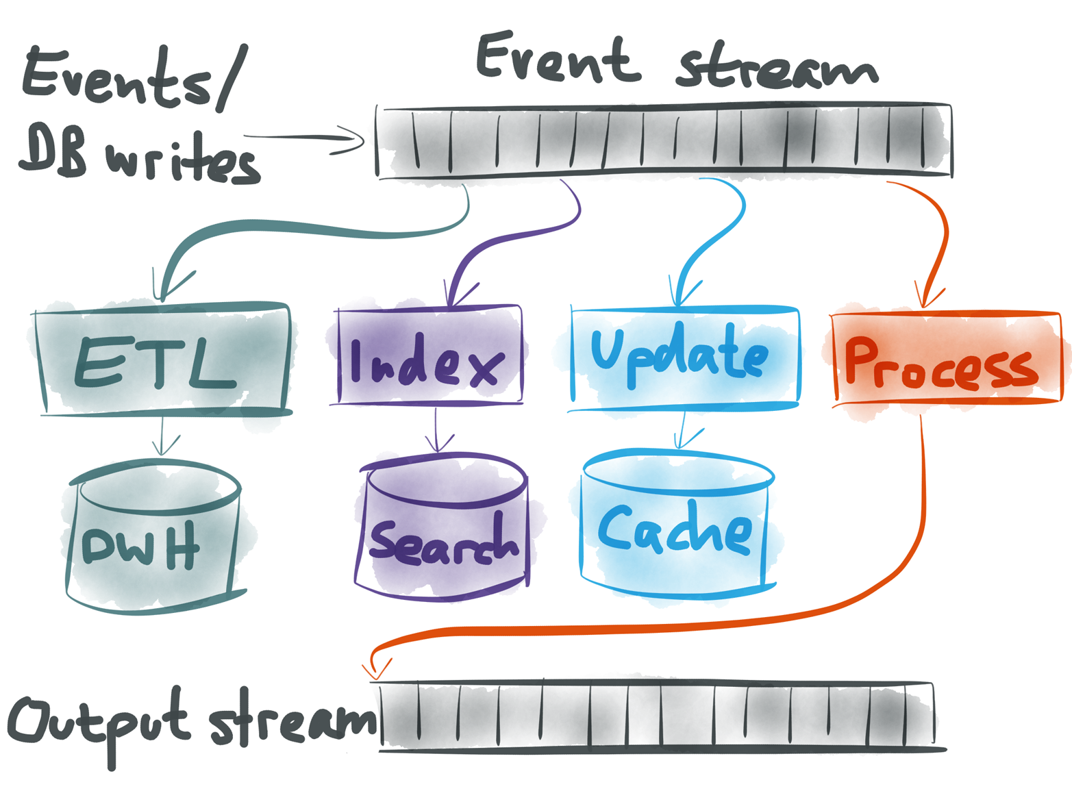 Several possibilities for using an event stream.