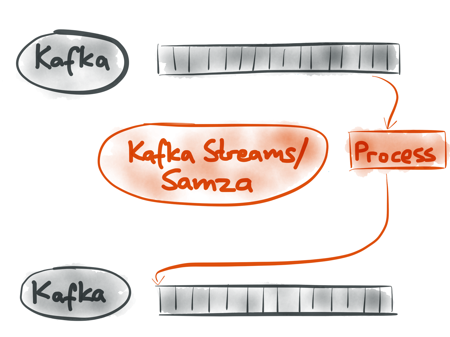 Apache Kafka is a good implementation of event streams, and tools like Kafka Streams or Apache Samza can be used to process those streams.