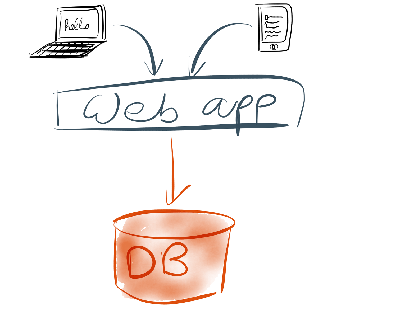 One web app, one database: life is simple.