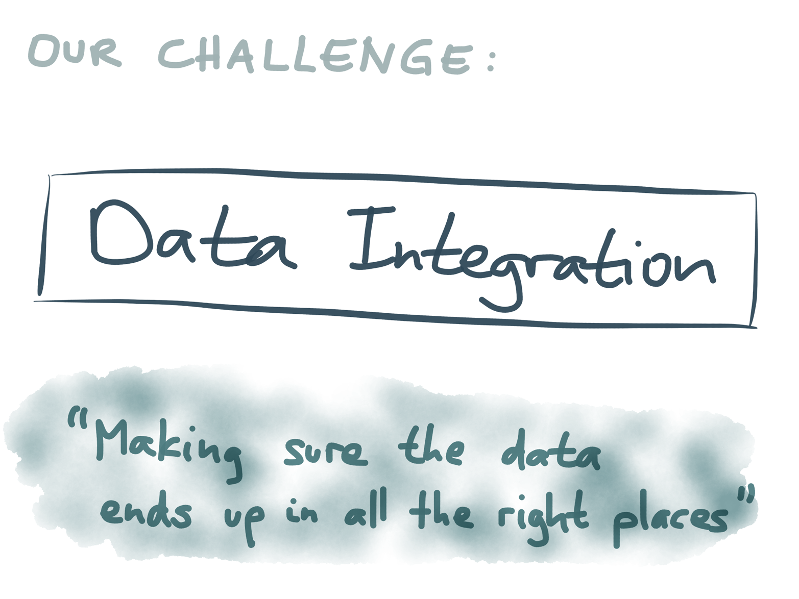 The problem of data integration: keeping data systems synchronized.